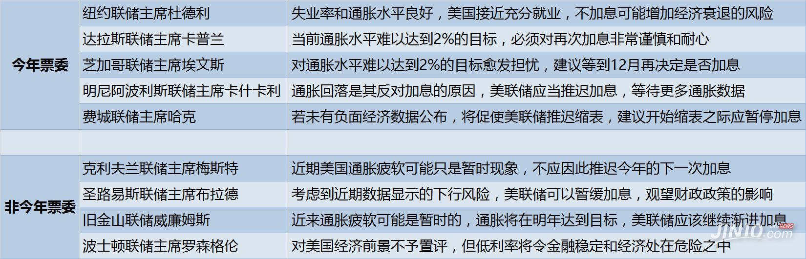 王云飞:加息后首次亮相 今晚耶伦又要玩心跳游戏?